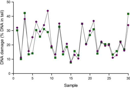 Normalization of comet assay data. Results of analysis of 30 lymphocyte samples using Fpg to detect 8-oxoGua were corrected for variation as indicated by reference standards (see text). Data are shown before (green squares) and after (purple circles) normalization. Results for samples 5 and 9 changed substantially after normalization.
