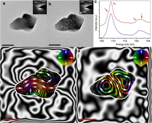 Visualized effect of oxidation on the magnetization of an elongated Fe3O4 particle.Bright-field TEM images acquired (a) before and (b) after in situ heating to 700 °C under 9 mbar of O2 for 8 h in an ETEM, with associated SAED patterns (inset) indexed to Fe3O4 (JCPDS No. 75–449). (c) Associated EEL spectra of the Fe 2p L2,3 edge acquired from the Fe3O4 particle before (blue) and after (red) annealing within the ETEM. Red arrows highlight the formation of pre- and post-peaks that indicate oxidation towards γ-Fe2O3. (d,e) Magnetic induction maps determined from the magnetic contribution to the phase shift reconstructed from holograms taken (d) before and (e) after in situ heating, revealing the PSD nature of the particle. The contour spacing is 0.20 radians for both magnetic induction maps. The magnetization direction is shown using arrows, as depicted in the colour wheel. Scale bars represent 100 nm.