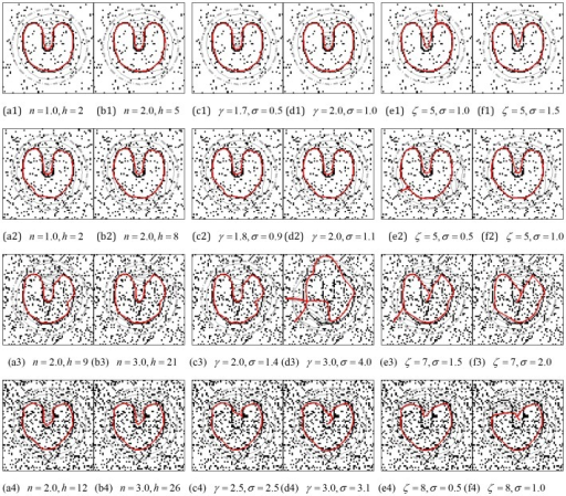 Segmentation results of the noisy images in Fig. 2 using the CONVEF snake and comparisons with the VFC snake.Columns (a) and (b) are the results using CONVEF snakes, those in columns (c) and (d) are the results using VFC snakes with m1(x,y) and those in columns (e) and (f) are the results using VFC snakes with m2(x,y). Before calculating all the VFC fields, the noisy images are preprocessed using a 2D Gaussian function with standard deviation σ. Although the VFC model prefers small γ for noise suppression, we increased γ to preserve edges in these experiments. The corresponding parameters are listed in the subcaption of each subfigure.