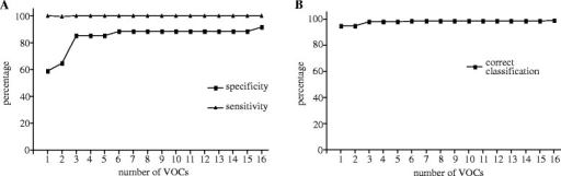 Course of sensitivity and specificity as a function of the number of VOCs involved in the discriminant analyses. The sensitivity and specificity to discriminate between asthma and healthy subjects depends on the number of VOCs (A). The correct classification of asthma and healthy subjects as a function of the VOCs is presented (B).