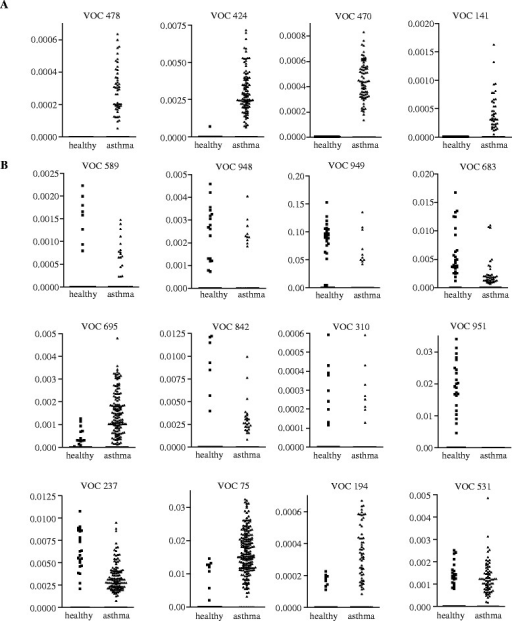 VOC concentrations in exhaled air in asthma patients and healthy subjects. VOC in exhaled air were compared between healthy donors and asthma patients. The four VOCs, which have been selected for cluster analyses, are shown in A. VOCs not selected for cluster analyses are shown in B.