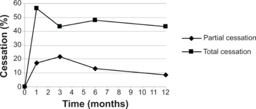 Rate of smoking cessation achieved by patients during the study period.