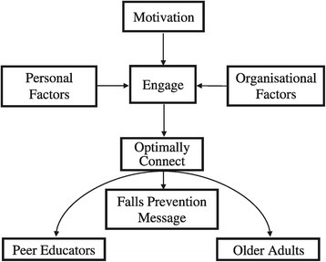 Conceptual framework describing peer educators' perceptions of the mechanism of how they deliver the falls prevention message to older adults.