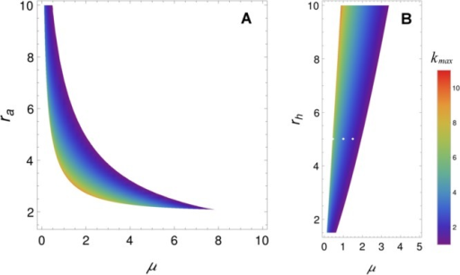 Size of Turingpatterns. Intersection of the volume of Figure 2A with plane rh = 5.0(A) and ra = 5.0 (B);the color scale depicts kmax values. Fora higher wavenumber kmax, one expectssmaller patterns, due to the typical length L beinggiven by L = π/kmax. Turing patterns for parameter values correspondingto the white dots in panel B are shown in Figure 4.