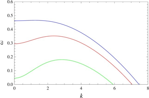 Speed of pattern appearance versus pattern size. Behaviorof ω+ as a function of k for n = 2, D = 0.01, ra = 2.5, rh = 7.0,and three different values of μ: 3.75 (green), 4.5 (red), and6.5 (blue). ω+ presents only one maximum in kmax, whose particular value depends on the parameterset (D, μ, ra, and rh). Forthis particular set of parameter values, we can see that speed ofpattern appearance, ωmax, increases with the typicalsize of the pattern.
