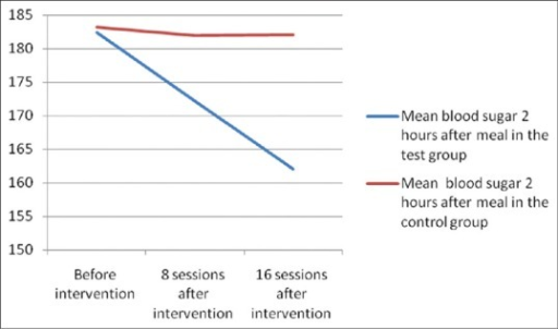 Two Hour PPBS At Baseline And After 8 16 Sessions Of Aerobic Exercise