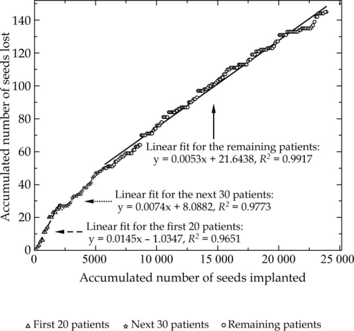 The number of seeds lost against the number of seeds implanted with time. The slope of the linear fit was 0.0145, 0.0074, and 0.0053 for the first 20, the next 30, and the remaining patients, respectively, showing a trend toward the decrease