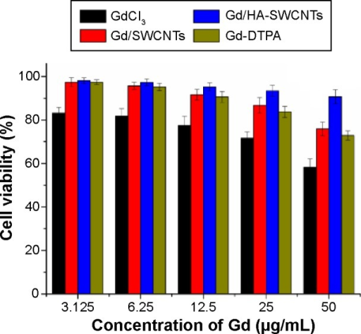 Cell viability of MCF-7 cells with different concentrations of Gd3+.Abbreviations: Gd/HA-SWCNTs, gadolinium/hyaluronic acid-functionalized single-walled carbon nanotubes; Gd-DTPA, gadolinium (III)-diethylenediaminepentaacetic acid; Gd/SWCNTs, gadolinium/single-walled carbon nanotubes.