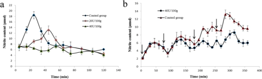 Changes of blood nitrite level in rats.(a) rats receiving NiR extracts; (b) rats receiving capsules containing the nitrite reductase. Arrows represent time point at which nitrite was administered. Results are presented as mean ± SD (n = 12).