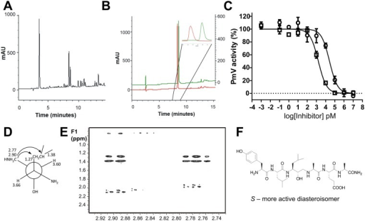 Separation and activity of the synthetized diastereoisomers.(A) Analytical RP-HPLC chromatogram of Compound 2 crude reaction mixture. (B) Superimposition of RP-HPLC traces of Compound 2a (red) and Compound 2b (green) after preparative purification. Inset: enlargement of the two separated diastereoisomers. (C) Inhibitory activity of PmV activity by Compounds 2a and 2b (Fig 2 panel b). Bars represent SEM. (D-F) NMR analysis. (D) Key cross-peaks for the 2D NMR ROESY spectrum. (E) The relevant section of 2D NMR ROESY spectrum of Compound 3a. (F) Absolute stereo-structure of the active diastereoisomer. Configuration at the carbons was determined through J-based configuration analysis. Selected cross-peaks detected in the 2D NMR ROESY spectrum supported the stereo-chemical assignment.
