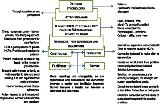 A graphical synthesis of the interchangeable nature of barriers and facilitators identified in this study