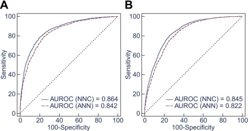 Ten-Fold cross-validation of NNC model II and ANN model II.(A) The AUROCs are 0.864 and 0.842 for discrimination between P450 inhibitors(n = 1–5) and P450 non-inhibitors (n = 0) usingNNC model II and ANN model II, respectively. (B) The AUROCs are 0.845 and 0.822 foridentification of non-multi-P450 inhibitors (n = 0–2) andmulti-P450 inhibitors (n = 3–5) using the two models,respectively.
