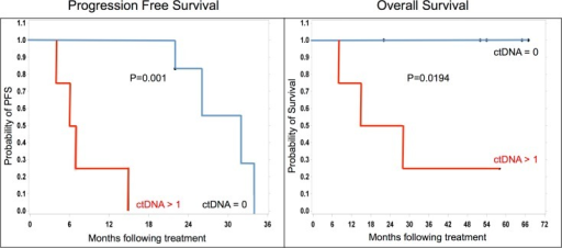 Undetectable levels of ctDNA following initial treatment are associated with improved survival.Kaplan–Meier analysis of progression-free (left panel) and overall survival (right panel) between individuals with undetectable (ctDNA = 0; blue lines) and detectable ctDNA (≥ 1; red lines). Significant differences in progression-free survival (p = 0.001) and overall survival (p = 0.0194) between undetectable and detectable groups.