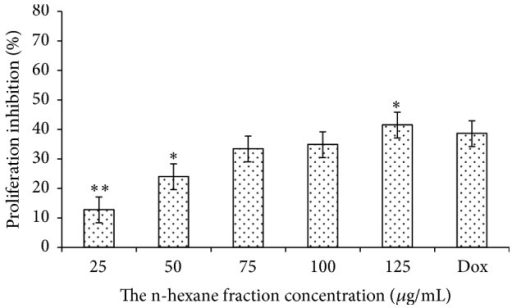Percentage of proliferation inhibition MCM-B2 cells after treatment with n-hexane fraction of clove mistletoe. The data is expressed as percentage of proliferation inhibition ± SEM, as compared to the negative control (100%). Level of significance is denoted as follows: ∗P < 0.05; ∗∗P < 0.01.