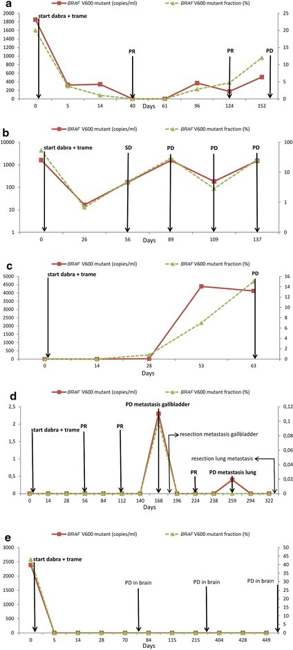 Serial measurement of BRAF V600mut ctDNA from plasma in 5 patients (a–e) with advanced melanoma during targeted therapy. Treatment with dabrafenib (dabra, 150 mg BID) and trametinib (trame, 2 mg QD) was initiated after obtaining the baseline plasma sample. The left y-axis represents the BRAF V600mut ctDNA copy number per milliliter (solid line), the right y-axis represents the BRAF V600mut ctDNA fraction to the total amount of cfDNA (dashed line). SD, PR and PD respectively denote stable disease, partial response and progressive disease according to RECIST v1.1. a The BRAF V600mut ctDNA copy number and fraction dropped after treatment initiation. After 40 days, no BRAF V600mut ctDNA could be detected anymore, and CT body showed a PR. The BRAF V600mut ctDNA fraction reappeared after 96 days and increased on day 124, although an ongoing PR was reported on PET–CT. PET–CT showed PD, 50 days after the reappearance of BRAF V600mut ctDNA in plasma. bBRAF V600mut ctDNA remained detectable from treatment initiation until PD was detected after 89 days. c At baseline, no BRAF V600mut ctDNA was detected in plasma. BRAF V600mut ctDNA appeared after 28 days, 35 days prior to the detection of PD on CT body. d At baseline, no BRAF V600mut ctDNA was detected in plasma. After 168 days, PD was detected in a gallbladder metastasis, and BRAF V600mut ctDNA was detected concomitantly. The only other lesion, a lung metastasis, had remained strictly stable. After resection of the gallbladder metastasis, the BRAF V600mut ctDNA fraction could not be detected until PD occurred in the remaining lung metastasis. e Five days after treatment initiation, BRAF V600mut ctDNA could not be detected anymore. Brain MRI showed a new millimetric brain lesion on the first response evaluation, while PET–CT showed clear regression of all liver and lung metastases. Subsequent MRI's showed ongoing slow PD in the brain, while liver and lung lesions showed ongoing PR. No BRAF V600mut ctDNA was detected during PD in this patient