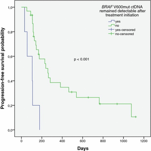 Kaplan–Meier plot representing the progression-free survival probability for patients with advanced melanoma in whom BRAF V600mut ctDNA became undetectable after initiation of a BRAF inhibitor containing treatment regimen (solid line), and for patients in whom BRAF V600mut ctDNA remained detectable during follow-up (dashed line)