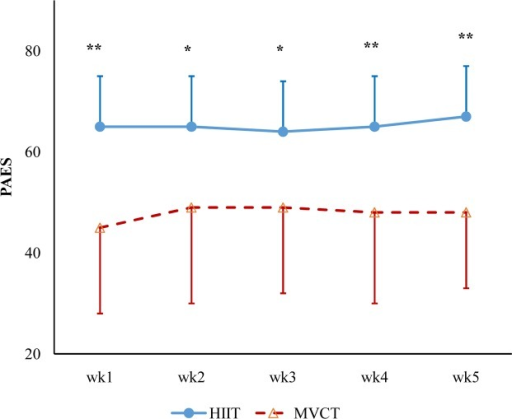 Physical activity enjoyment scale (PAES) during the intervention.HIIT had significant higher scores than those of MVCT in any week of exercise intervention. *p < 0.05, **p < 0.01.