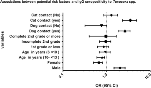 ORs and 95% confident intervals calculated by logistic analysis model adjusted by age, sex, contact with dogs and cats, school location, maternal schooling, family income and helminth infection.