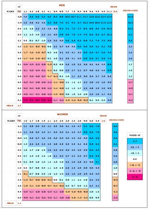 Payoff matrix for dietary comparisons. Matrices show (theoretical) paired comparisons: Weight loss (in kg) for each individual in the VLCKD is shown in rank order across the top of the matrix (X-axis). Weight loss for the LF is shown down the side of the matrix (X-axis). Each matrix element shows the difference between the value for the VLCKD (column) and the value for the LF (row):VLCKD-LF. Positive values indicate more weight loss for the VLCKD value than the LF, negative values indicate the reverse. Data are from reference [3] in which subjects were assigned to two diets with roughly similar caloric levels (VLCKD: 1855 kcal/d; LF: 1550 kcal/d) differing in nutrient composition: VLCKD = %carbohydrate:fat:protein = ~9:63:28, LF, ~58:22:20. After a fixed period (50 days for men; 30 days for women) subjects switched to the other diet. Data in the matrices are for performance in each phase. In the cross-over data, weight loss for each subject from the LF phase is subtracted from weight loss in the VLCKD phase (regardless of which came first in the experiment) and displayed in rank order.  Color-coding as indicated in the figure.