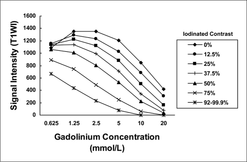 Changes in signal intensities (region of interest values) at various gadolinium concentrations with different volume percentages of iodinated contrast agent as seen on proton density MR images (TR/TE = 3000/14, ETL = 5). ETL = echo train length