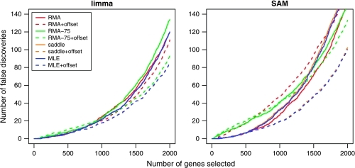 Number of false discoveries from the mixture data set using moderated t-statistics from (a) limma and (b) SAM. Each curve is an average over the 5 mixtures.