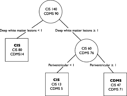 Classification tree derived from the training set data. Values represent number of CIS or CDMS cases. The predicted class is displayed in each terminal node of the tree in bold