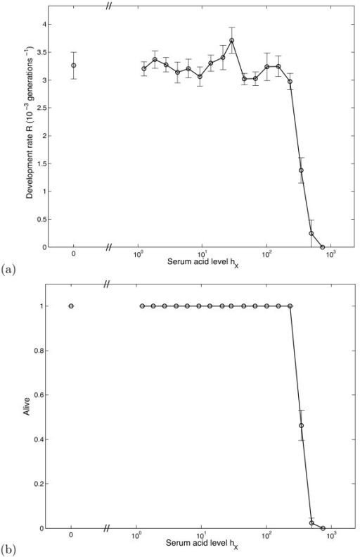 Effect of sustained acidosis. (a) Variation in the development rate R with serum acid level hX (plotted on a log scale). Each data point is the mean value of R calculated over 50 simulations, whilst the accompanying error bars show the standard errors of these means. (b) Variation in epithelium survival with hX.