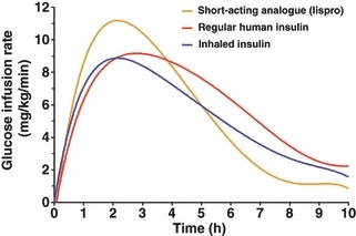 Glucose infusion rates in glucose-clamp experiments on rapid-acting insulins (64)
