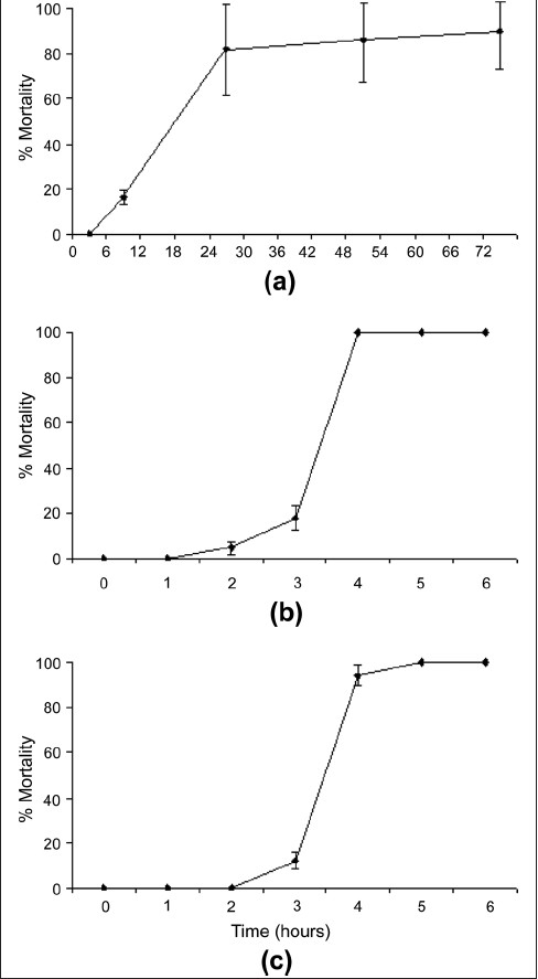 Brine shrimp lethality of (a) S. jambos leaf extract (1000 µg/ mL), (b) potassium dichromate (800 µg/mL) and (c) Mevinphos (2000 µg/mL). All bioassays were performed in at least triplicate and are expressed as mean ± standard deviation