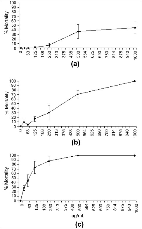 Dependence of A. franciscana mortality on S. jambos leaf extract concentration following exposure for (a) 24 h, (b) 48 h and (c) 72 h. All bioassays were performed in at least triplicate and are expressed as mean ± standard deviation