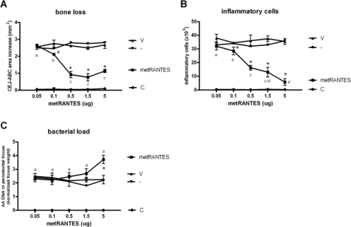 The effect of met-RANTES treatment at different doses in the modulation of alveolar bone loss, inflammatory cell influx and bacterial load in experimental periodontal disease.C57Bl/6 mice were infected orally with A. actinomycetemcomitans and treated with met-RANTES at 0.05, 0.1, 0.5, 1.5 and 5 mg doses or (V) veicule, (-) non treated and (C) control non-infected mice and evaluated at 30 day post-infection for: A) alveolar bone loss quantification, performed through the measurements of cement-enamel junction-alveolar bone crest (CEJ-ABC) area in the palatal face of maxillary molars; B) total leukocyte counts of inflammatory infiltrate, performed in a Neubauer chamber; and C) A. actinomycetemcomintans load (AA DNA) in periodontal tissues, quantified by Real-TimePCR, using SybrGreen System and the cycle threshold (Ct) method; all performed as described in the Material and methods; *p<0.05 versus non-treated mice, unpaired t-test. Different italic low case letters represent statistically significant differences among the doses in the same experimental group (P<0.05; One-way ANOVA).