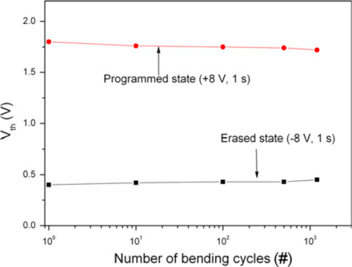 Threshold voltages in programmed/erased states as a function of the number of bending cycles.