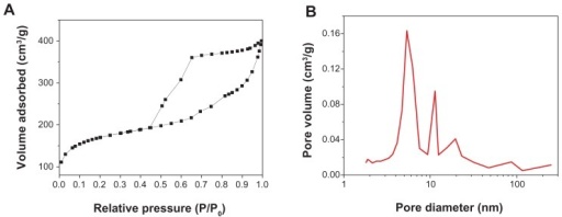 (A) Nitrogen gas sorption isotherms and (B) pore size distribution of mesoporous bioactive glass.