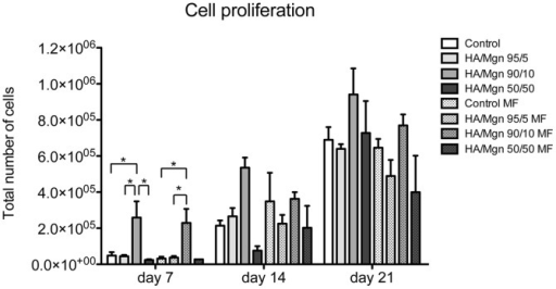 Cell proliferation assay.The Picogreen DNA content assay was performed on cultures of osteoblast-like cells seeded on different HA/Mgn scaffolds at 7, 14 and 21 days of culture, either in the presence or absence of a magnetic field (MF) (n = 5). HA porous scaffold is used as control group. * p≤0.05.