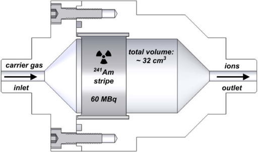 "Schematic cross section of the ""Tapcon and Analysesysteme"" aerosol charger. It is equipped with an 241Am source with an activity of approximately 60 MBq and has a total volume of about 32 cm³."