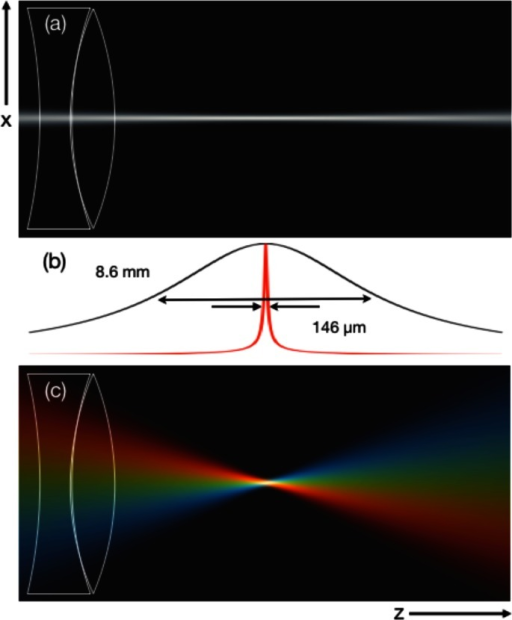 (a) Intensity profile of a beam focused to a 33 µm spot size (1/e2 beam diameter) using a standard focal geometry. (b) Integrated intensity contours along the axial dimension of the focus without SSTF (black) and with SSTF (red). (c) Intensity profile of a beam with an SSTF focusing geometry also focused to a 33 µm spot size. The beam aspect ratio, , is 11.