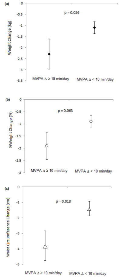 Mean changes (± standard error) in (a) weight ◆; (b) % weight ○; (c) waist circumference △ by MVPA change group.