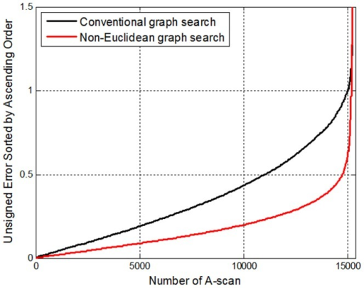 Comparison of unsigned error of tissue thickness produced by conventional graph search and non-Euclidean graph search among 15370 A-scans.
