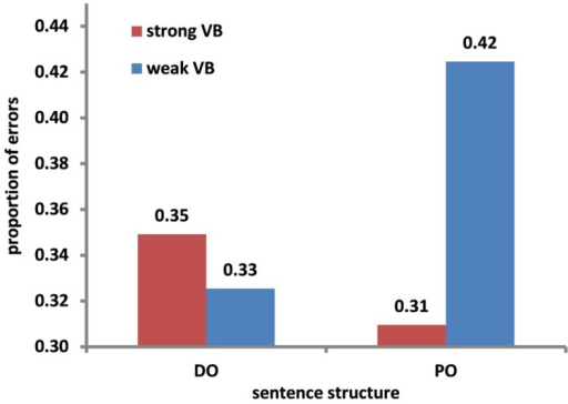 Proportion of errors as a function of verb bias (strong VB vs. weak VB) and sentence structure (DO vs. PO).