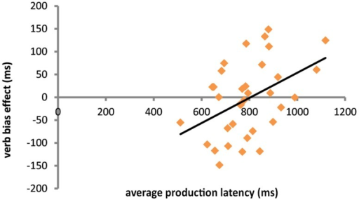 Scatterplot of the relationship between production latency and the magnitude of the verb bias effect (weak bias RT – strong bias RT). For this plot, outliers (n = 2) based on extreme values of Cook's distance were excluded.