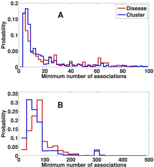 The effect of clustering on the minimum term size.The minimum term size distribution of (A) GO and (B) KEGG terms reported by SaddleSum enrichment analyses when using disease weight vectors directly (red curves) and when using cluster center vectors (blue curves). Not only the most informative (smallest size) terms are preserved during clustering, the clustering procedure seems to shift the minimum term size distribution towards the small end, indicating the likelihood of providing even more specific terms when weight vectors are grouped under the proposed clustering procedure.