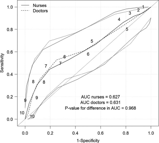 Receiver operating characteristic curves for predicting a positive biopsy result for CIN 2+ (CIN 2, CIN 3 and invasive cervical cancer) by the Gynocular and Swede scores of 1–10 for nurses and 4–10 for doctors (as the doctor's Swede score decided whether a biopsy was necessary).