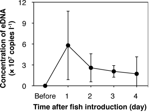 Time-dependent changes in the eDNA concentration after fish introduction.Plots and error bars indicate means and standard deviations of five individuals, respectively.