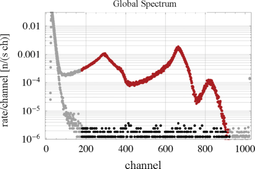 Total energy spectrum and background behaviour of our UCN counter. All measurements performed in our beam time in 2012 are summed up and divided by the total measuring times. The optimal ROI  regarding signal-to-noise is indicated in red (black). The exponential increase toward smaller channels originates from electronic noise. A hardware threshold rejects signals with very small pulse heights (adapted from: [26, Fig. 4.9, p. 55]). (For interpretation of the references to color in this figure legend, the reader is referred to the web version of this article.)