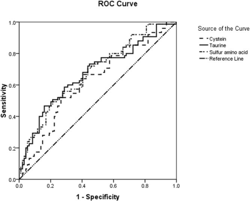 ROC curves for the outcome prediction value of the cystine, taurine, and sulfur-containing amino acid levels and the APACHE II and SOFA scoring systems at all time points post-admission.Sensitivity means true positive rate; 1-specificity means false positive rate; the 45-degree reference line stands for the chance diagonal, which means a diagnostic test is completely free of diagnostic value (the area under the curve equals 0.5).
