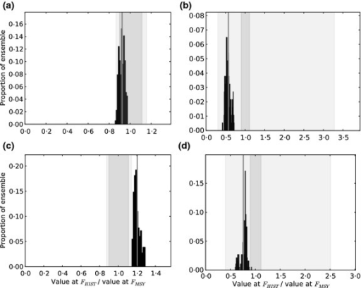 Frequency distribution of community metrics predicted with models in the filtered ensemble (FE) and expressed as the ratio of values of each metric at FHIST and FMSY (black histogram). The vertical grey line is the mean ratio of values of each metric at FHIST and FMSY. Vertical shaded bands indicate 50% (dark) and 90% (light) uncertainty intervals for the prediction at FHIST, with intervals presented as a proportion of the mean metric value. Metrics are (a) mean length, (b) proportion of large fish, (c) size spectrum slope and (d) mean maximum weight.