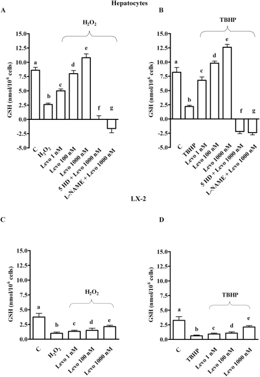 Effects of levosimendan on glutathione content in hepatocytes and LX-2.In A and B, b, c, e, f, g P<0.05 vs a; c, d, e, f, g P<0.05 vs b; d, e P<0.05 vs c; d, f, g P<0.05 vs e. In C and D, b, c, d P<0.05 vs a; e P<0.05 vs b. In D, e P<0.05 vs c, d. GSH = glutathione. Other abbreviations are as in Figs 1 and 2. The results obtained in hepatocytes and LX-2 are expressed as means of 5 or 4 independent experiments (%) ± SD (indicated by the bars), respectively.