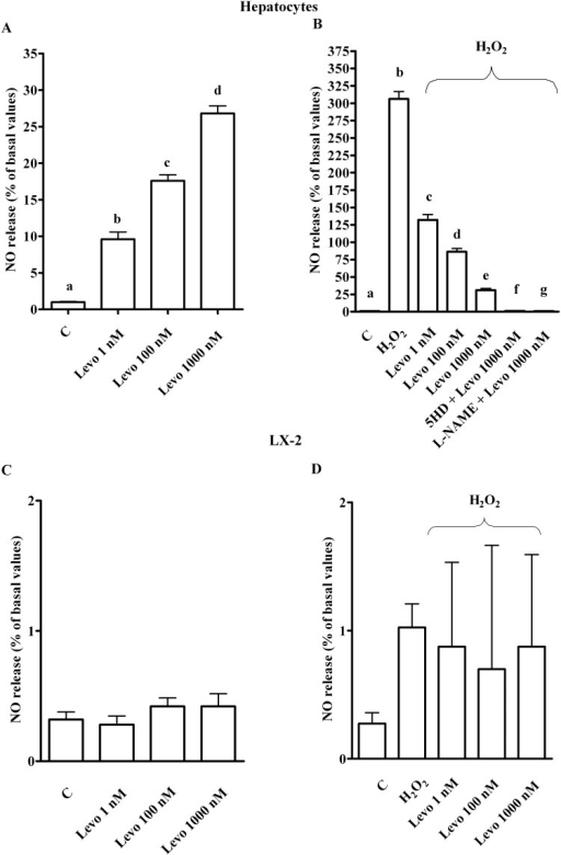 Effects of levosimendan on nitric oxide release in hepatocytes and LX-2.In A, hepatocytes in physiological condition. b, c, d P <0.05 vs a; c, d P <0.05 vs b; d P <0.05 vs c. In B and C, hepatocytes in peroxidative conditions. b, c, d, e P <0.05 vs a; c, d, e, f, g P <0.05 vs b; d, e P <0.05 vs c; d, f, g P <0.05 vs e. In C and D, in LX-2. NO = nitric oxide. Other abbreviations are as in Figs 1–3. The results obtained in hepatocytes and LX-2 are expressed as means of 5 and 4 independent experiments (%) ± SD (indicated by the bars), respectively.