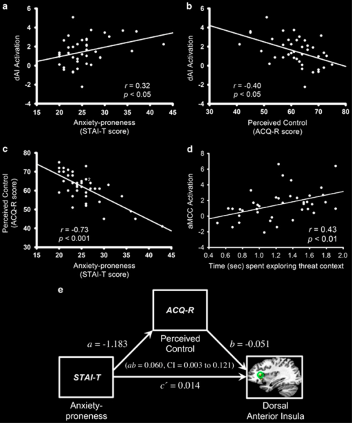 (a and b) Dorsal anterior insula (dAI) activation is positively correlated with anxiety proneness and negatively correlated with perceived control. (c) Anxiety proneness, as measured by trait anxiety scores, is inversely correlated with perceived control over aversive events. The numeral two indicates two overlapping data points. (d) Increased activity in anterior midcingulate cortex (aMCC) was associated with greater exploratory behavior in the threat context. Activation values on the y axis are beta coefficients representing mean percent signal change during anticipation of unpredictable threat (threat > safe). (e) Schematic representation of the mediation model. The pathway from STAI-T to ACQ-R (path a) and then from ACQ-R to dorsal anterior insula (path b) represents the indirect effect of anxiety proneness on dAI activity through perceived control (quantified as the product of paths a and b). The pathway from STAI-T to dAI (path c') represents the direct effect of anxiety proneness on dAI activity. Model coefficients are reported in unstandardized form, thus they map directly onto the measurement scales used. A 95% confidence interval (CI) for the indirect effect (ab) does not contain and is entirely above zero, thus providing evidence that perceived control serves as a mediator of the effect of anxiety proneness on dAI activity. ACQ-R, Anxiety Control Questionnaire-Revised; STAI-T, Spielberger State-Trait Anxiety Inventory.