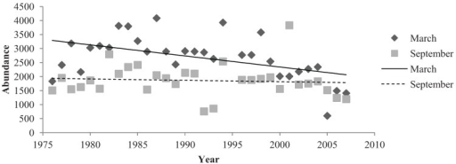 The abundance of native birds in March and September months in the Adelaide City parklands from 1976 to 2007.